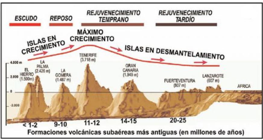 EL ORIGEN DE LAS ISLAS CANARIAS | BIOLOGÍA y GEOLOGÍA